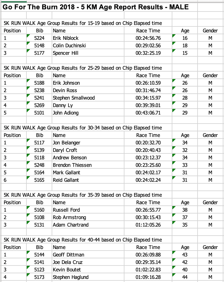 Male 5K Age Report